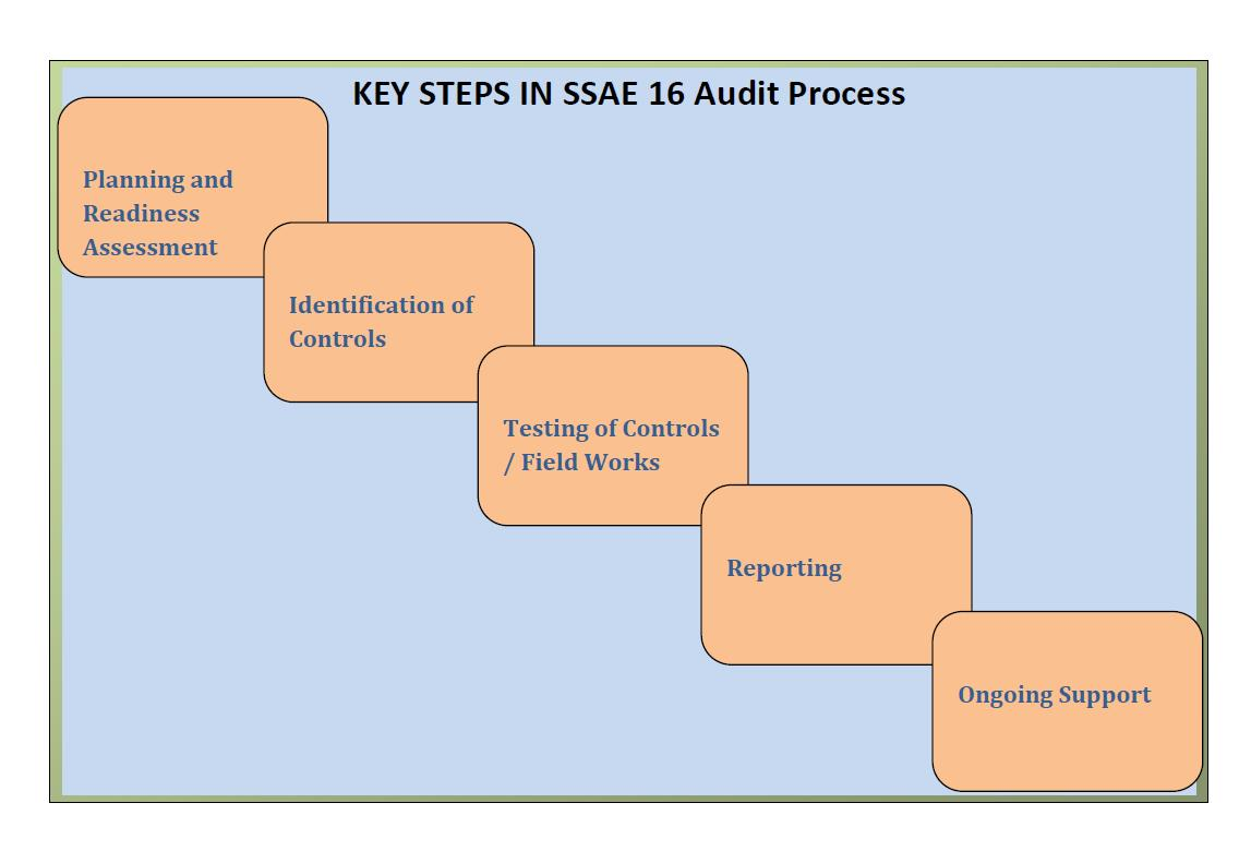 SSAE 16  wiki, SSAE16, SAS 70, SSAE16 Mumbai India, SOC 1 type II, Soc 2 for cloud security type I and II